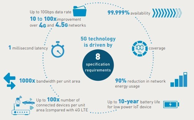5g specification requirements